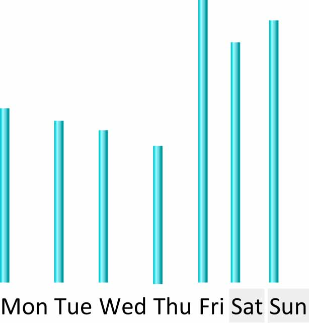 Visitors by Day of Week, March 12-18, 2012